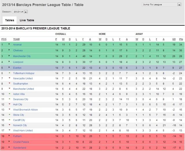 Arsenal is leading the Premier League again